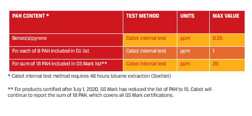 Chart showing Max PAH Value in relation to Content, Test Method, and Units. Cabot internal test method requires 48 hours toluene extraction (Soxhlet) 1. Content: Benzo(a)pyrene. Test method: Cabot internal test. Units: ppm. Max value: 0.25. 2. For each of 8 PAH included in EU list. Test method: Cabot internal test. Units: ppm. Max value: 1. 3. For sum of 18 PAH included in GS Mark list. Test method: Cabot internal test. Units: ppm. Max value: 20.